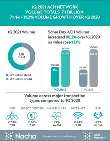 1Q21 ACH Network Infographic
